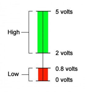 digital signal voltage range
